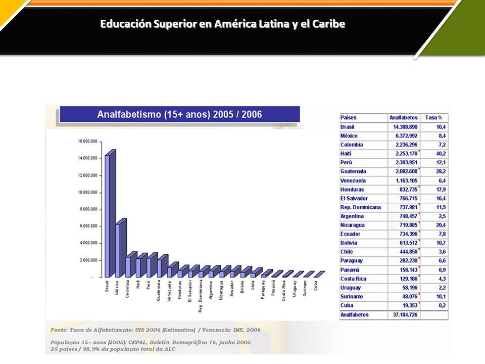 Educación Superior en América Latina y el Caribe