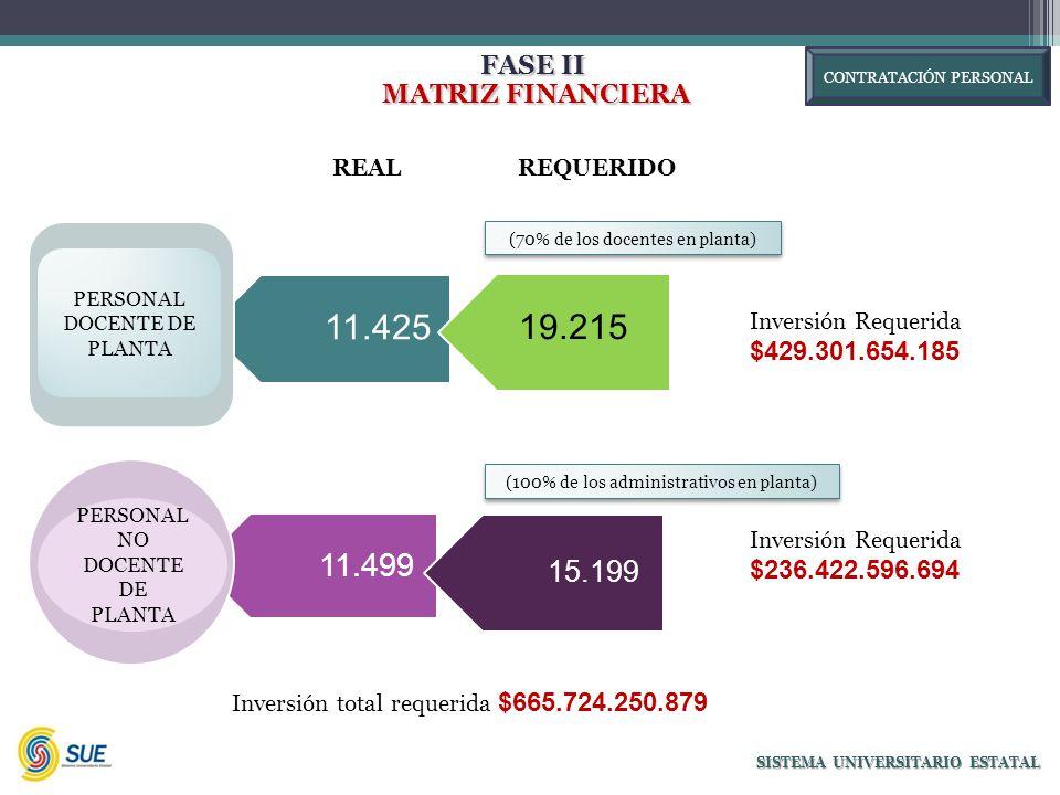 FASE II MATRIZ FINANCIERA MATRIZ FINANCIERA SISTEMA UNIVERSITARIO ESTATAL 11.425 11.499 PERSONAL DOCENTE DE PLANTA 19.215 Inversión Requerida $429.301.654.185 REALREQUERIDO PERSONAL NO DOCENTE DE PLANTA 15.199 Inversión Requerida $236.422.596.694 (70% de los docentes en planta) (100% de los administrativos en planta) CONTRATACIÓN PERSONAL Inversión total requerida $665.724.250.879