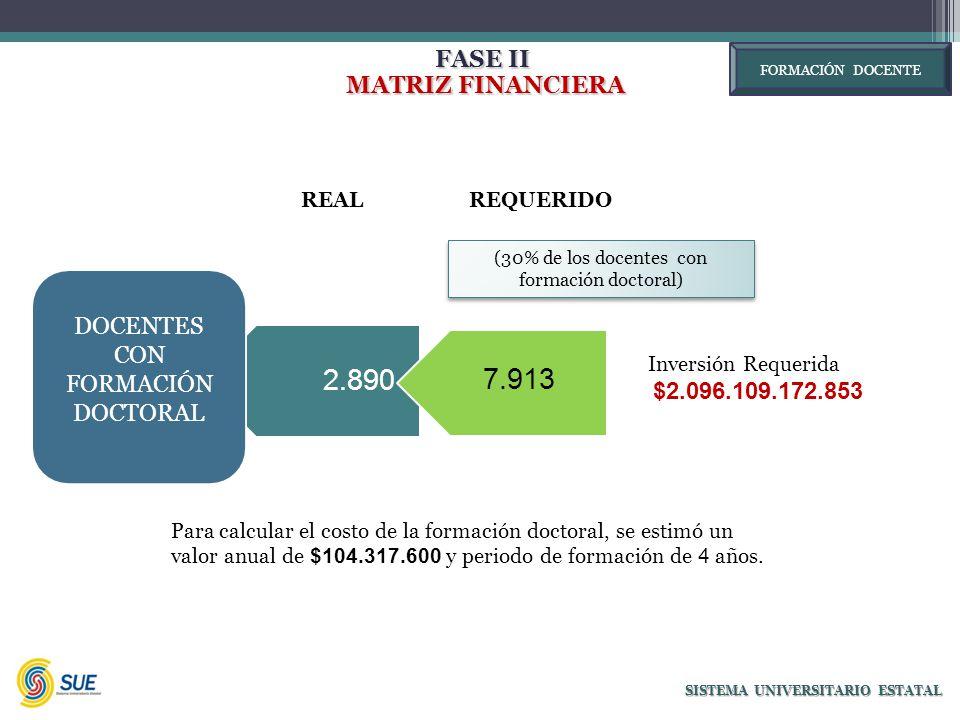 FASE II MATRIZ FINANCIERA MATRIZ FINANCIERA SISTEMA UNIVERSITARIO ESTATAL 2.890 DOCENTES CON FORMACIÓN DOCTORAL 7.913 Inversión Requerida $2.096.109.172.853 Para calcular el costo de la formación doctoral, se estimó un valor anual de $104.317.600 y periodo de formación de 4 años.