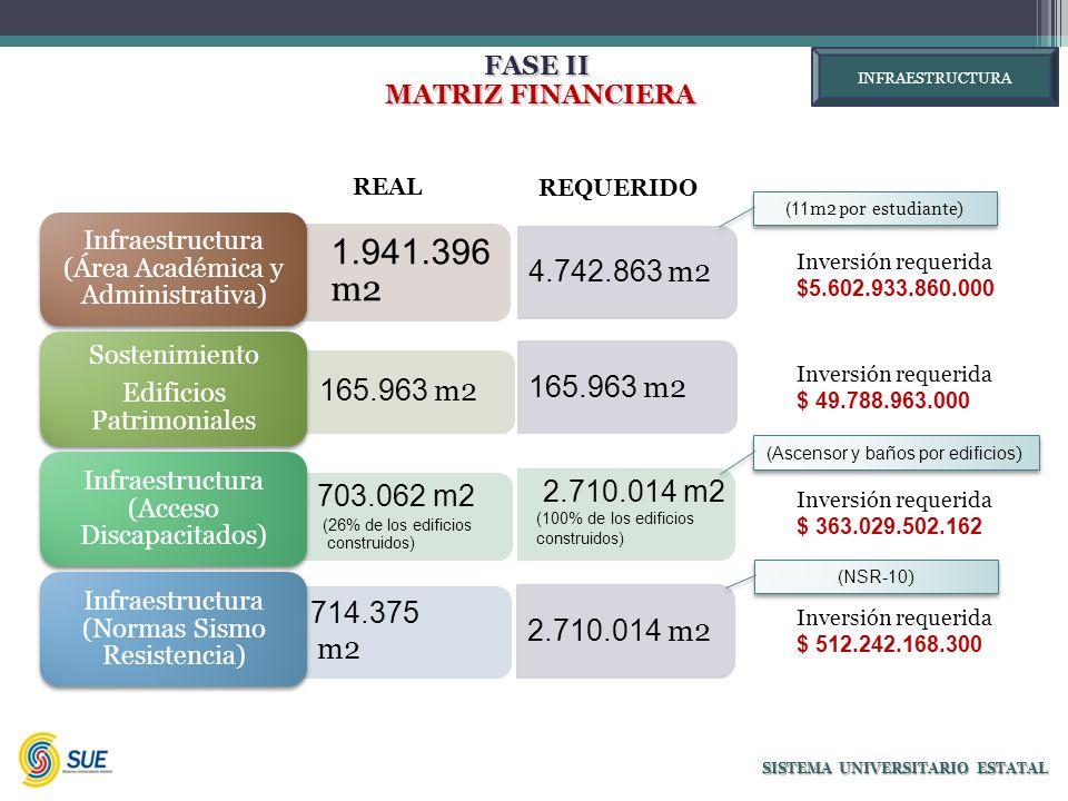 FASE II MATRIZ FINANCIERA MATRIZ FINANCIERA SISTEMA UNIVERSITARIO ESTATAL 1.941.396 m2 Infraestructura (Área Académica y Administrativa) 165.963 m2 Sostenimiento Edificios Patrimoniales 703.062 m2 (26% de los edificios construidos) Infraestructura (Acceso Discapacitados) 714.375 m2 Infraestructura (Normas Sismo Resistencia) 4.742.863 m2 165.963 m2 2.710.014 m2 Inversión requerida $5.602.933.860.000 Inversión requerida $ 49.788.963.000 Inversión requerida $ 363.029.502.162 Inversión requerida $ 512.242.168.300 (11 m2 por estudiante) (Ascensor y baños por edificios ) (NSR-10 ) 2.710.014 m2 (100% de los edificios construidos) INFRAESTRUCTURA REAL REQUERIDO