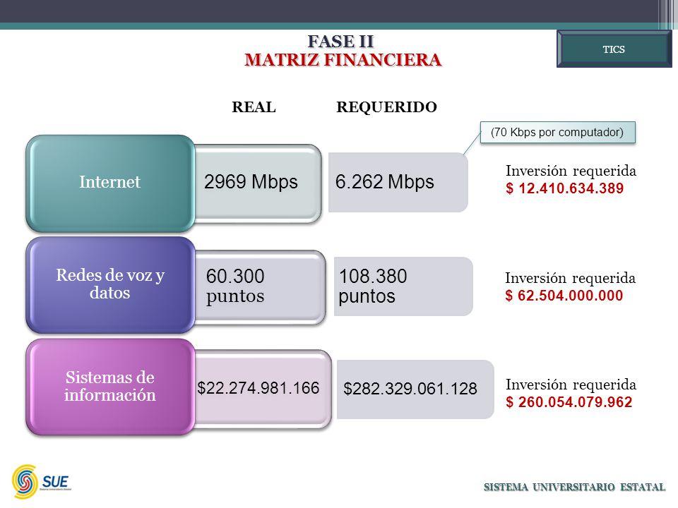 FASE II MATRIZ FINANCIERA MATRIZ FINANCIERA SISTEMA UNIVERSITARIO ESTATAL 2969 Mbps Internet 60.300 puntos Redes de voz y datos $22.274.981.166 Sistemas de información 6.262 Mbps 108.380 puntos $282.329.061.128 Inversión requerida $ 12.410.634.389 Inversión requerida $ 62.504.000.000 Inversión requerida $ 260.054.079.962 (70 Kbps por computador ) REAL TICS REQUERIDO