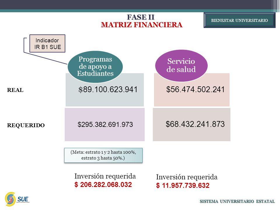 FASE II MATRIZ FINANCIERA MATRIZ FINANCIERA SISTEMA UNIVERSITARIO ESTATAL $ 89.100.623.941 $295.382.691.973 Programas de apoyo a Estudiantes $56.474.502.241 $68.432.241.873 Servicio de salud Inversión requerida $ 206.282.068.032 Inversión requerida $ 11.957.739.632 (Meta: estrato 1 y 2 hasta 100%, estrato 3 hasta 50%.) REAL BIENESTAR UNIVERSITARIO REQUERIDO Indicador IR B1 SUE