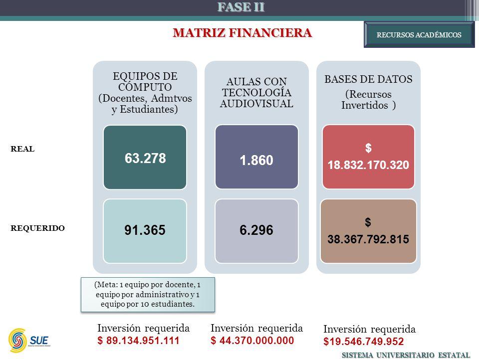 FASE II MATRIZ FINANCIERA MATRIZ FINANCIERA SISTEMA UNIVERSITARIO ESTATAL Inversión requerida $ 89.134.951.111 (Meta: 1 equipo por docente, 1 equipo por administrativo y 1 equipo por 10 estudiantes.