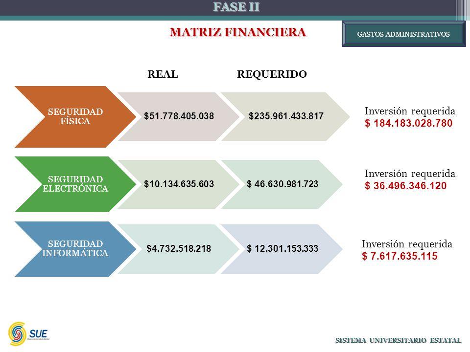 FASE II MATRIZ FINANCIERA MATRIZ FINANCIERA SISTEMA UNIVERSITARIO ESTATAL Inversión requerida $ 184.183.028.780 Inversión requerida $ 36.496.346.120 Inversión requerida $ 7.617.635.115 SEGURIDAD FÍSICA $51.778.405.038$235.961.433.817 SEGURIDAD ELECTRÓNICA $10.134.635.603$ 46.630.981.723 SEGURIDAD INFORMÁTICA $4.732.518.218$ 12.301.153.333 REAL GASTOS ADMINISTRATIVOS REQUERIDO