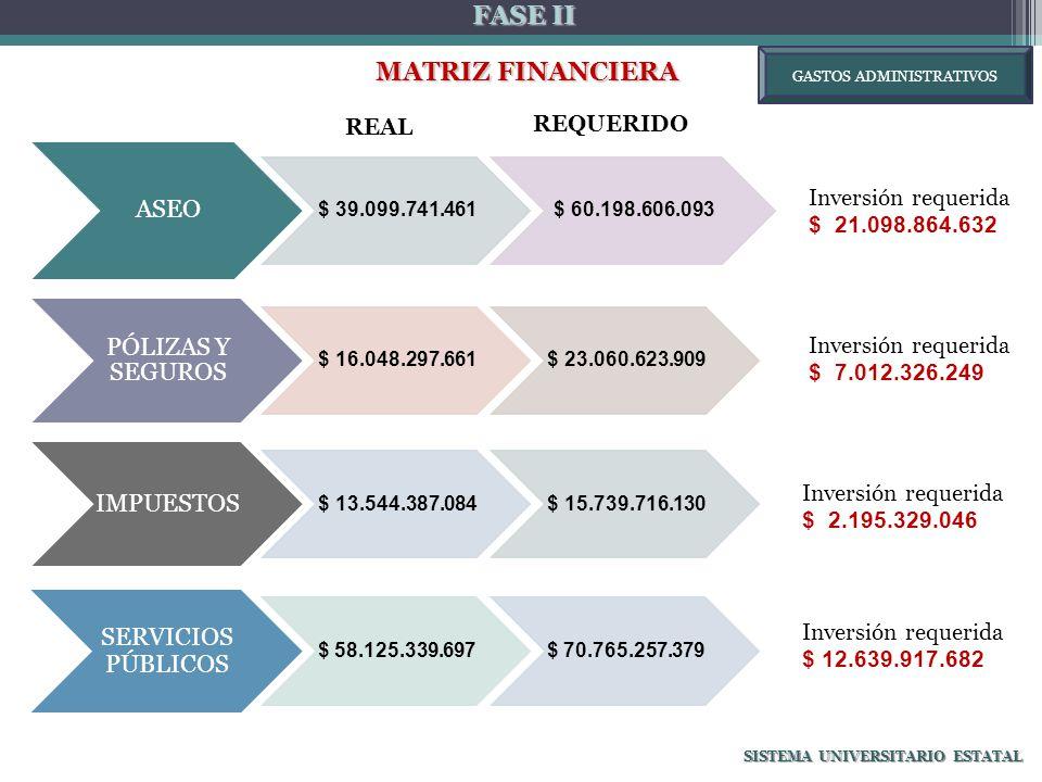 FASE II MATRIZ FINANCIERA MATRIZ FINANCIERA SISTEMA UNIVERSITARIO ESTATAL Inversión requerida $ 21.098.864.632 Inversión requerida $ 7.012.326.249 Inversión requerida $ 2.195.329.046 ASEO $ 39.099.741.461$ 60.198.606.093 PÓLIZAS Y SEGUROS $ 16.048.297.661$ 23.060.623.909 IMPUESTOS $ 13.544.387.084$ 15.739.716.130 SERVICIOS PÚBLICOS $ 58.125.339.697$ 70.765.257.379 Inversión requerida $ 12.639.917.682 REAL GASTOS ADMINISTRATIVOS REQUERIDO