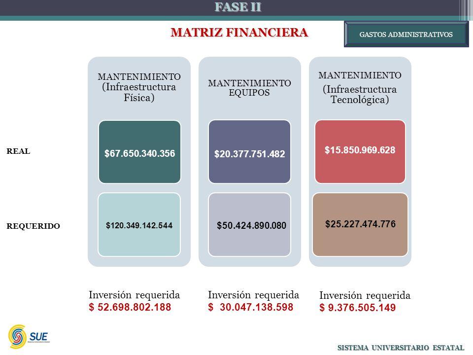 FASE II MATRIZ FINANCIERA MATRIZ FINANCIERA SISTEMA UNIVERSITARIO ESTATAL Inversión requerida $ 52.698.802.188 MANTENIMIENTO (Infraestructura Física) $67.650.340.356 $120.349.142.544 MANTENIMIENTO EQUIPOS $20.377.751.482 $50.424.890.080 MANTENIMIENTO (Infraestructura Tecnológica) $15.850.969.628 $25.227.474.776 Inversión requerida $ 30.047.138.598 Inversión requerida $ 9.376.505.149 REAL GASTOS ADMINISTRATIVOS REQUERIDO