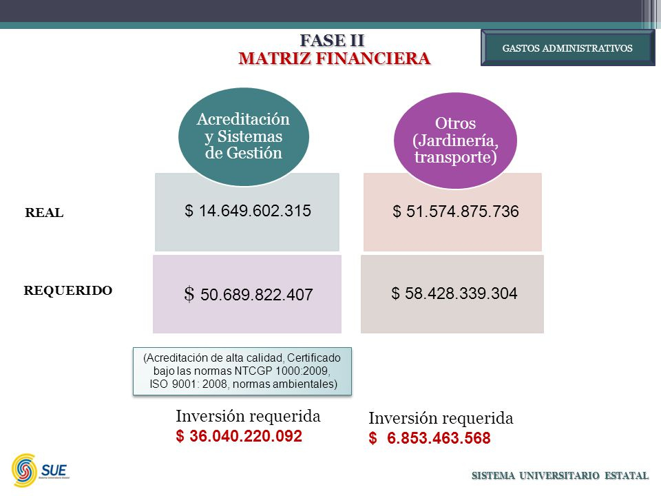 FASE II MATRIZ FINANCIERA MATRIZ FINANCIERA SISTEMA UNIVERSITARIO ESTATAL $ 14.649.602.315 $ 50.689.822.407 Acreditación y Sistemas de Gestión $ 51.574.875.736 $ 58.428.339.304 Otros (Jardinería, transporte) Inversión requerida $ 36.040.220.092 Inversión requerida $ 6.853.463.568 (Acreditación de alta calidad, Certificado bajo las normas NTCGP 1000:2009, ISO 9001: 2008, normas ambientales) (Acreditación de alta calidad, Certificado bajo las normas NTCGP 1000:2009, ISO 9001: 2008, normas ambientales) REAL GASTOS ADMINISTRATIVOS REQUERIDO