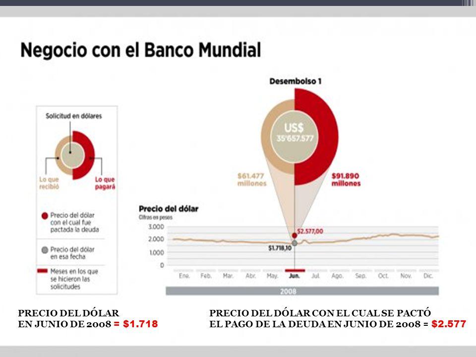PRECIO DEL DÓLAR EN JUNIO DE 2008 = $1.718 PRECIO DEL DÓLAR CON EL CUAL SE PACTÓ EL PAGO DE LA DEUDA EN JUNIO DE 2008 = $2.577