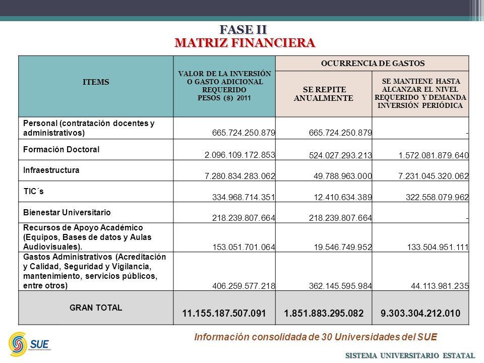FASE II MATRIZ FINANCIERA MATRIZ FINANCIERA SISTEMA UNIVERSITARIO ESTATAL ITEMS VALOR DE LA INVERSIÓN O GASTO ADICIONAL REQUERIDO PESOS ($) 2011 OCURRENCIA DE GASTOS SE REPITE ANUALMENTE SE MANTIENE HASTA ALCANZAR EL NIVEL REQUERIDO Y DEMANDA INVERSIÓN PERIÓDICA Personal (contratación docentes y administrativos) 665.724.250.879 - Formación Doctoral 2.096.109.172.853 524.027.293.213 1.572.081.879.640 Infraestructura 7.280.834.283.062 49.788.963.000 7.231.045.320.062 TIC´s 334.968.714.351 12.410.634.389 322.558.079.962 Bienestar Universitario 218.239.807.664 - Recursos de Apoyo Académico (Equipos, Bases de datos y Aulas Audiovisuales).