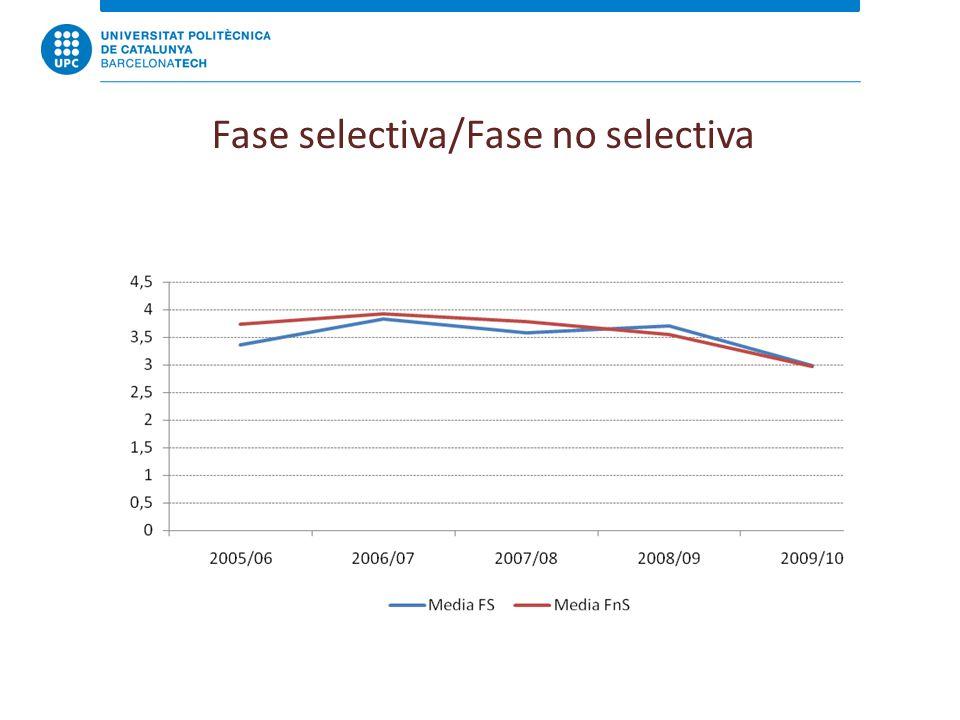 Fase selectiva/Fase no selectiva