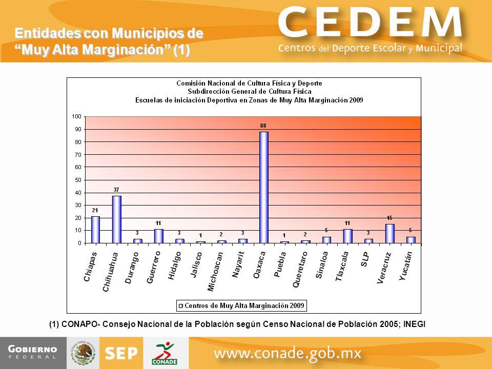 Entidades con Municipios de Muy Alta Marginación (1) (1) CONAPO- Consejo Nacional de la Población según Censo Nacional de Población 2005; INEGI