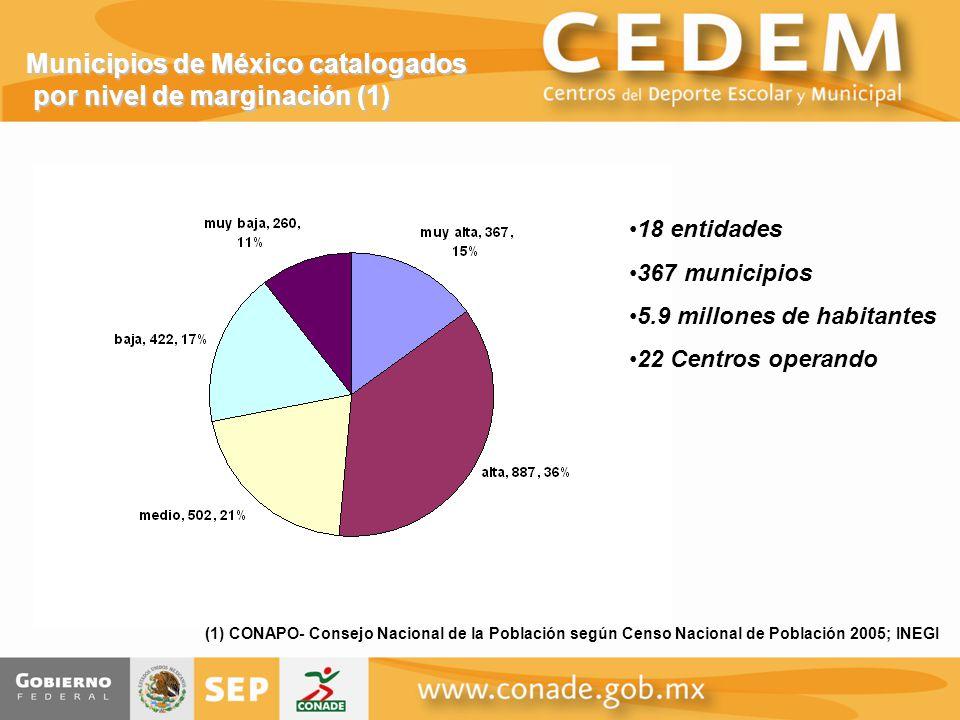 Municipios de México catalogados por nivel de marginación (1) 18 entidades 367 municipios 5.9 millones de habitantes 22 Centros operando (1) CONAPO- Consejo Nacional de la Población según Censo Nacional de Población 2005; INEGI