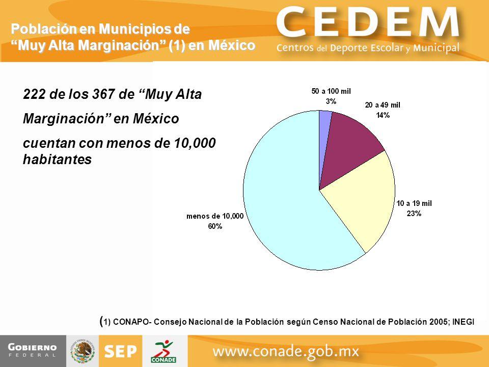 Población en Municipios de Muy Alta Marginación (1) en México 222 de los 367 de Muy Alta Marginación en México cuentan con menos de 10,000 habitantes ( 1) CONAPO- Consejo Nacional de la Población según Censo Nacional de Población 2005; INEGI