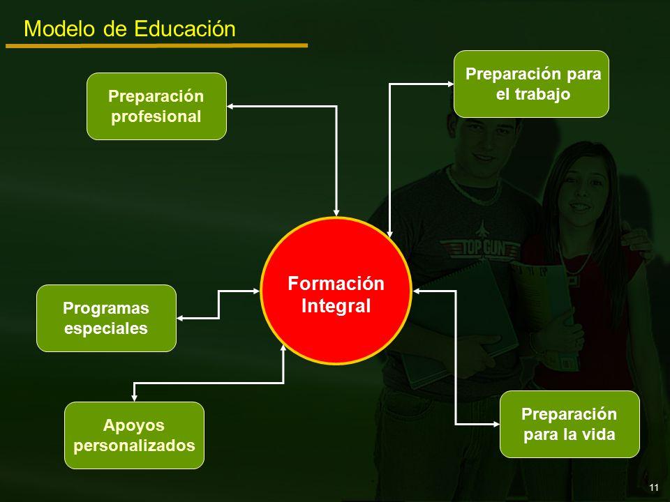 Preparación para el trabajo Programas especiales Preparación profesional Apoyos personalizados Preparación para la vida Modelo de Educación Formación Integral 11