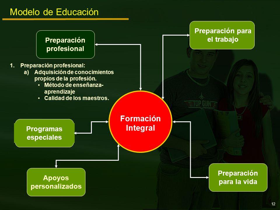 Preparación para el trabajo Programas especiales Preparación profesional Apoyos personalizados Preparación para la vida Modelo de Educación Formación Integral 1.