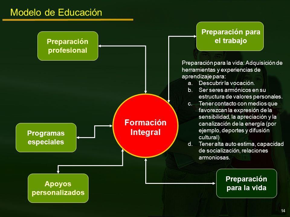 Preparación para el trabajo Programas especiales Preparación profesional Apoyos personalizados Preparación para la vida Modelo de Educación Formación Integral Preparación para la vida: Adquisición de herramientas y experiencias de aprendizaje para: a.