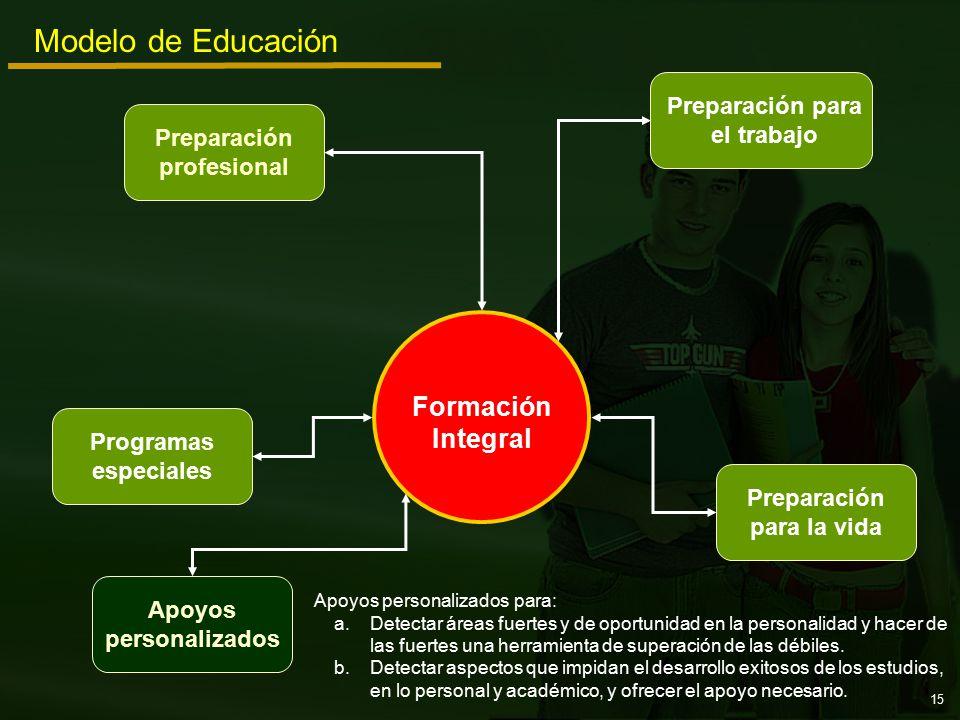 Preparación para el trabajo Programas especiales Preparación profesional Apoyos personalizados Preparación para la vida Modelo de Educación Formación Integral Apoyos personalizados para: a.