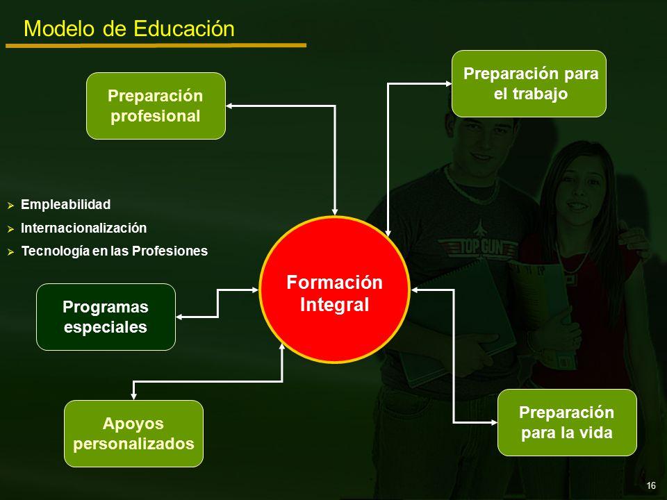 Preparación para el trabajo Programas especiales Preparación profesional Apoyos personalizados Preparación para la vida Modelo de Educación Formación Integral   Empleabilidad   Internacionalización   Tecnología en las Profesiones 16