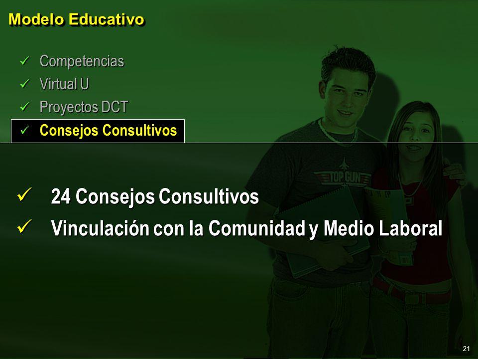 Modelo Educativo Competencias Competencias Virtual U Virtual U Proyectos DCT Proyectos DCT Consejos Consultivos Consejos Consultivos 24 Consejos Consultivos 24 Consejos Consultivos Vinculación con la Comunidad y Medio Laboral Vinculación con la Comunidad y Medio Laboral 21