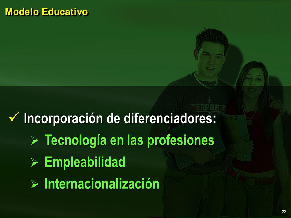 Modelo Educativo Incorporación de diferenciadores: Incorporación de diferenciadores:  Tecnología en las profesiones  Empleabilidad  Internacionalización 22