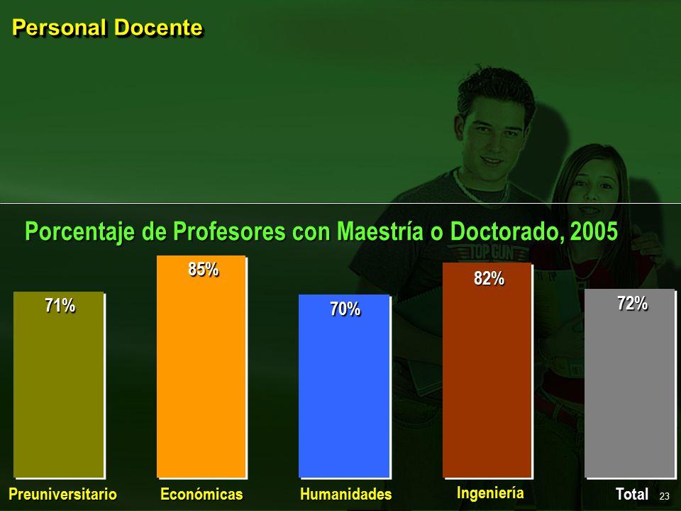 Personal Docente Preuniversitario EconómicasHumanidades Ingeniería Total 71% 85% 70% 82% 72% Porcentaje de Profesores con Maestría o Doctorado, 2005 23