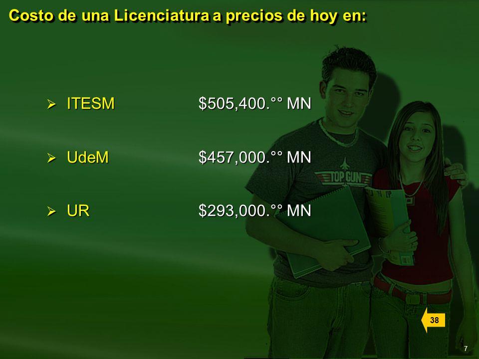 7  ITESM $505,400.°° MN  UdeM $457,000.°° MN  UR $293,000.°° MN Costo de una Licenciatura a precios de hoy en: 38