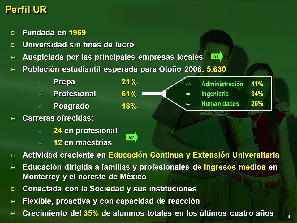 8  Fundada en 1969  Universidad sin fines de lucro  Auspiciada por las principales empresas locales  Población estudiantil esperada para Otoño 2006: 5,630 Prepa 21% Prepa 21% Profesional 61% Profesional 61% Posgrado 18% Posgrado 18%  Carreras ofrecidas: 24 en profesional 24 en profesional 12 en maestrías 12 en maestrías  Actividad creciente en Educación Continua y Extensión Universitaria  Educación dirigida a familias y profesionales de ingresos medios en Monterrey y el noreste de México  Conectada con la Sociedad y sus instituciones  Flexible, proactiva y con capacidad de reacción  Crecimiento del 35% de alumnos totales en los últimos cuatro años Perfil UR   Administración41%   Ingeniería34%   Humanidades25% 51 52