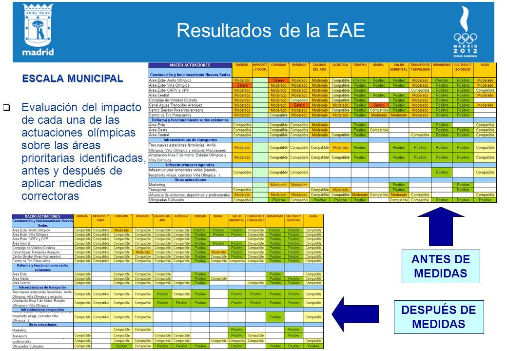Resultados de la EAE q Evaluación del impacto de cada una de las actuaciones olímpicas sobre las áreas prioritarias identificadas, antes y después de aplicar medidas correctoras DESPUÉS DE MEDIDAS ANTES DE MEDIDAS ESCALA MUNICIPAL