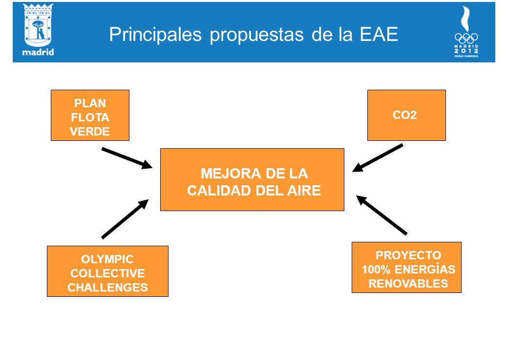 MEJORA DE LA CALIDAD DEL AIRE PLAN FLOTA VERDE CO2 PROYECTO 100% ENERGÍAS RENOVABLES OLYMPIC COLLECTIVE CHALLENGES