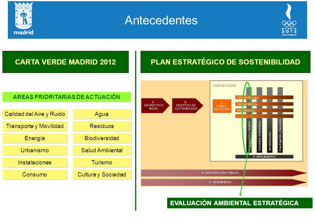 Antecedentes AREAS PRIORITARIAS DE ACTUACIÓN Calidad del Aire y Ruido Transporte y Movilidad Energía Urbanismo Instalaciones Consumo Agua Residuos Biodiversidad Salud Ambiental Turismo Cultura y Sociedad CARTA VERDE MADRID 2012PLAN ESTRATÉGICO DE SOSTENIBILIDAD EVALUACIÓN AMBIENTAL ESTRATÉGICA