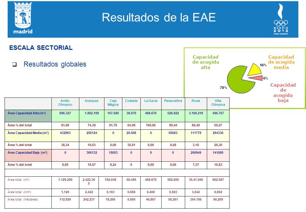 Resultados de la EAE q Resultados globales Capacidad de acogida alta Capacidad de acogida media Capacidad de acogida baja Anillo Olímpico AranjuezCaja Mágica CosladaLa GaviaParacuellosRivasVilla Olímpica Área Capacidad Alta (m 2 )696.3271.802.109167.59538.070468.670526.9223.169.218496.757 Área % del total61,6674,3991,7664,99100,0090,4489,4855,07 Área Capacidad Media (m 2 )432963255124020.508055683111779264330 Área % del total38,3410,530,0035,010,009,563,1629,30 Área Capacidad Baja (m 2 )036513215053000260949141000 Área % del total0,0015,078,2400,00 7,3715,63 Área total (m 2 )1.129.2902.422.36 5 182.64858.495468.670582.60535.41.946902.087 Área total (km 2 )1,1292,4220,1830,0580,4690,5833,5420,902 Área total (héctares)112,929242,23718,2655,85046,86758,261354,19590,209 ESCALA SECTORIAL