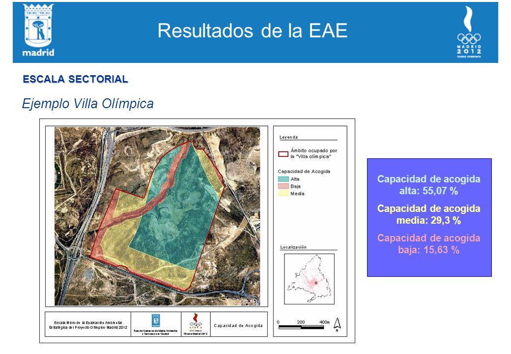 Resultados de la EAE Ejemplo Villa Olímpica Capacidad de acogida alta: 55,07 % Capacidad de acogida media: 29,3 % Capacidad de acogida baja: 15,63 % ESCALA SECTORIAL