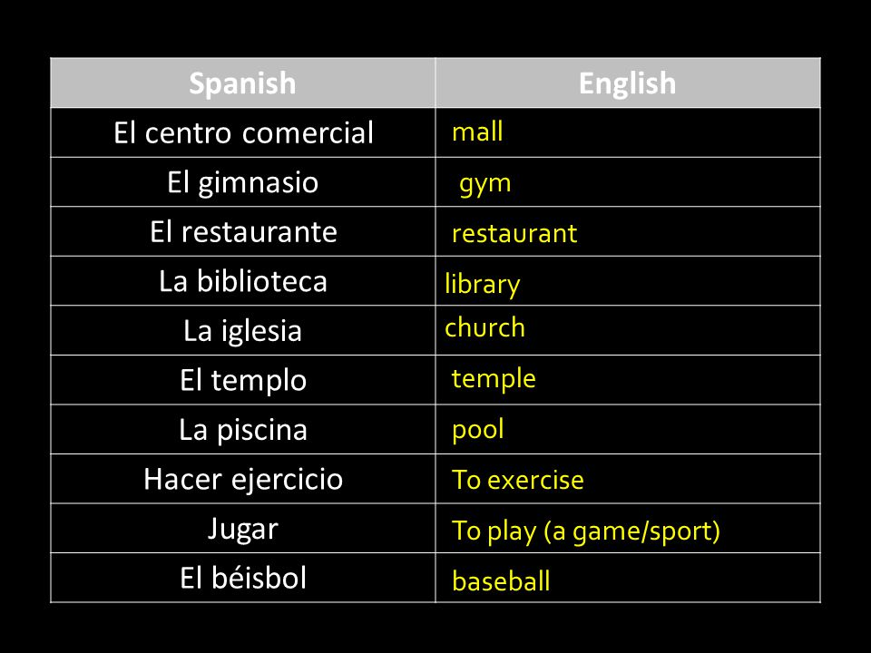 SpanishEnglish El centro comercial El gimnasio El restaurante La biblioteca La iglesia El templo La piscina Hacer ejercicio Jugar El béisbol mall gym restaurant library church temple pool To exercise To play (a game/sport) baseball