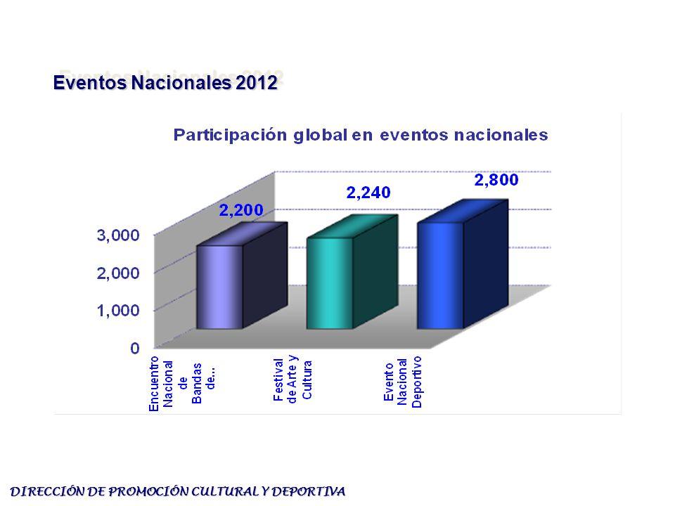 DIRECCIÓN DE PROMOCIÓN CULTURAL Y DEPORTIVA Eventos Nacionales 2012 Eventos Nacionales 2012