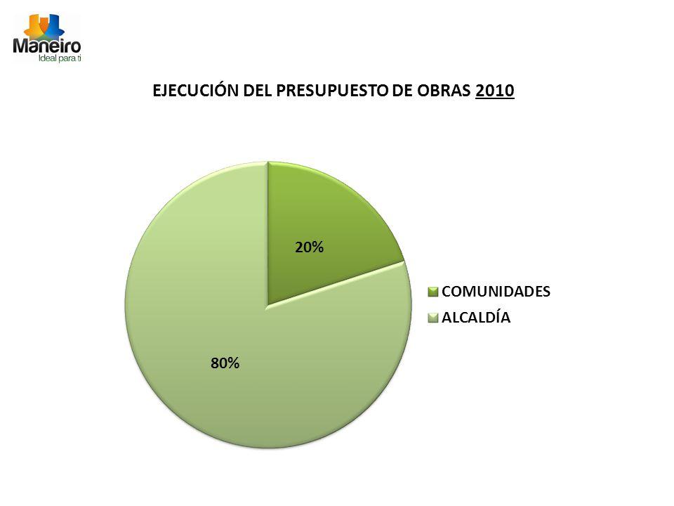 EJECUCIÓN DEL PRESUPUESTO DE OBRAS 2010