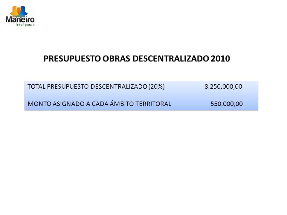 PRESUPUESTO OBRAS DESCENTRALIZADO 2010 TOTAL PRESUPUESTO DESCENTRALIZADO (20%) 8.250.000,00 MONTO ASIGNADO A CADA ÁMBITO TERRITORAL 550.000,00 TOTAL PRESUPUESTO DESCENTRALIZADO (20%) 8.250.000,00 MONTO ASIGNADO A CADA ÁMBITO TERRITORAL 550.000,00