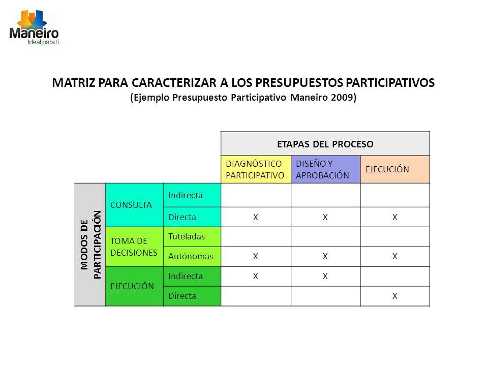 ETAPAS DEL PROCESO DIAGNÓSTICO PARTICIPATIVO DISEÑO Y APROBACIÓN EJECUCIÓN MODOS DE PARTICIPACIÓN CONSULTA Indirecta DirectaXXX TOMA DE DECISIONES Tuteladas AutónomasXXX EJECUCIÓN IndirectaXX DirectaX MATRIZ PARA CARACTERIZAR A LOS PRESUPUESTOS PARTICIPATIVOS (Ejemplo Presupuesto Participativo Maneiro 2009)