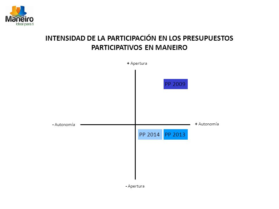 + Apertura - Apertura + Autonomía - Autonomía PP 2009 PP 2013PP 2014 INTENSIDAD DE LA PARTICIPACIÓN EN LOS PRESUPUESTOS PARTICIPATIVOS EN MANEIRO