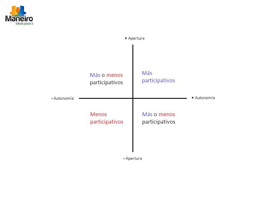 + Apertura - Apertura + Autonomía - Autonomía Más participativos Menos participativos Más o menos participativos