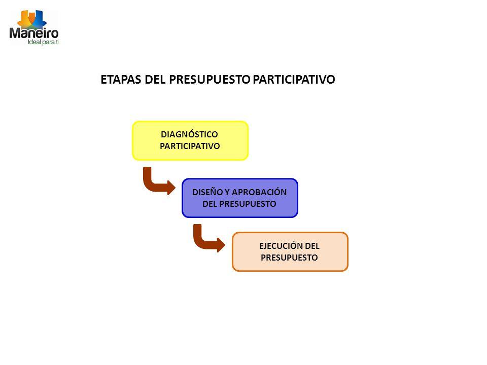 ETAPAS DEL PRESUPUESTO PARTICIPATIVO DIAGNÓSTICO PARTICIPATIVO DISEÑO Y APROBACIÓN DEL PRESUPUESTO EJECUCIÓN DEL PRESUPUESTO