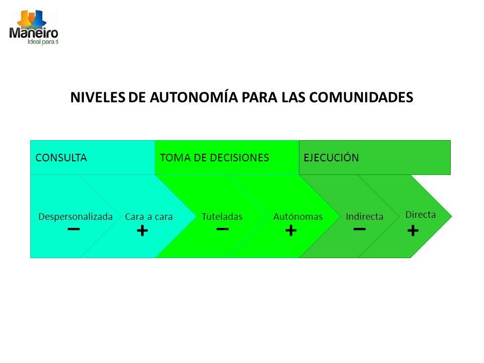 CONSULTATOMA DE DECISIONESEJECUCIÓN NIVELES DE AUTONOMÍA PARA LAS COMUNIDADES Cara a cara + Autónomas + Tuteladas _ Indirecta _ Directa + _ Despersonalizada