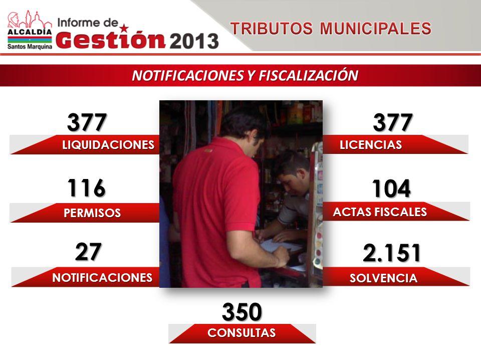 NOTIFICACIONES 27 PERMISOS CONSULTAS 350 ACTAS FISCALES SOLVENCIA 2.151 LIQUIDACIONES 377 NOTIFICACIONES Y FISCALIZACIÓN LICENCIAS 377 104 116