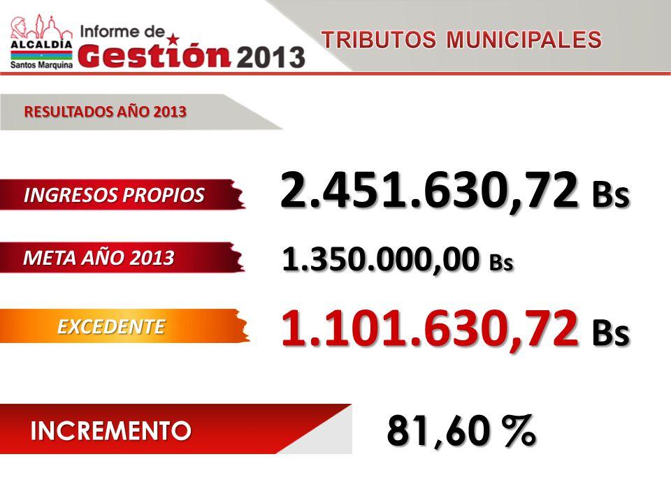 INGRESOS PROPIOS RESULTADOS AÑO 2013 2.451.630,72 Bs EXCEDENTE 1.101.630,72 Bs INCREMENTO 81,60 % META AÑO 2013 1.350.000,00 Bs 1.350.000,00 Bs