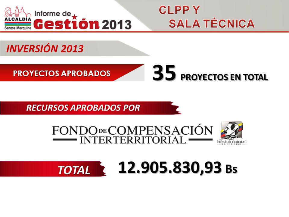 TOTAL INVERSIÓN 2013 12.905.830,93 Bs RECURSOS APROBADOS POR 1.101.630,72 Bs PROYECTOS APROBADOS 1.350.000,00 Bs 1.350.000,00 Bs 35 PROYECTOS EN TOTAL