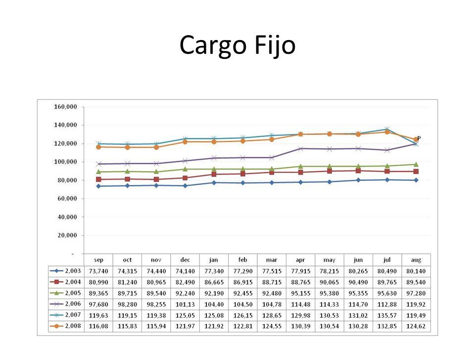 Cargo Fijo