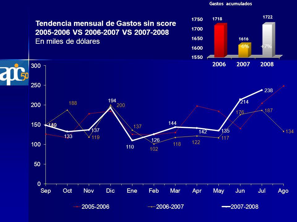 Tendencia mensual de Gastos sin score 2005-2006 VS 2006-2007 VS 2007-2008 En miles de dólares +7%