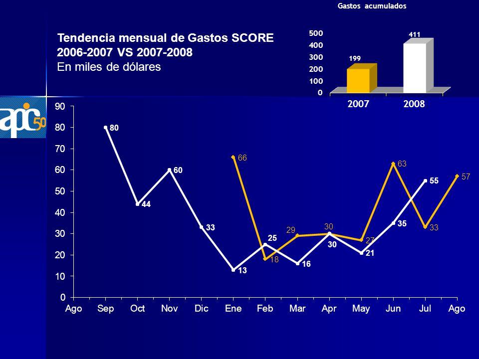 Tendencia mensual de Gastos SCORE 2006-2007 VS 2007-2008 En miles de dólares