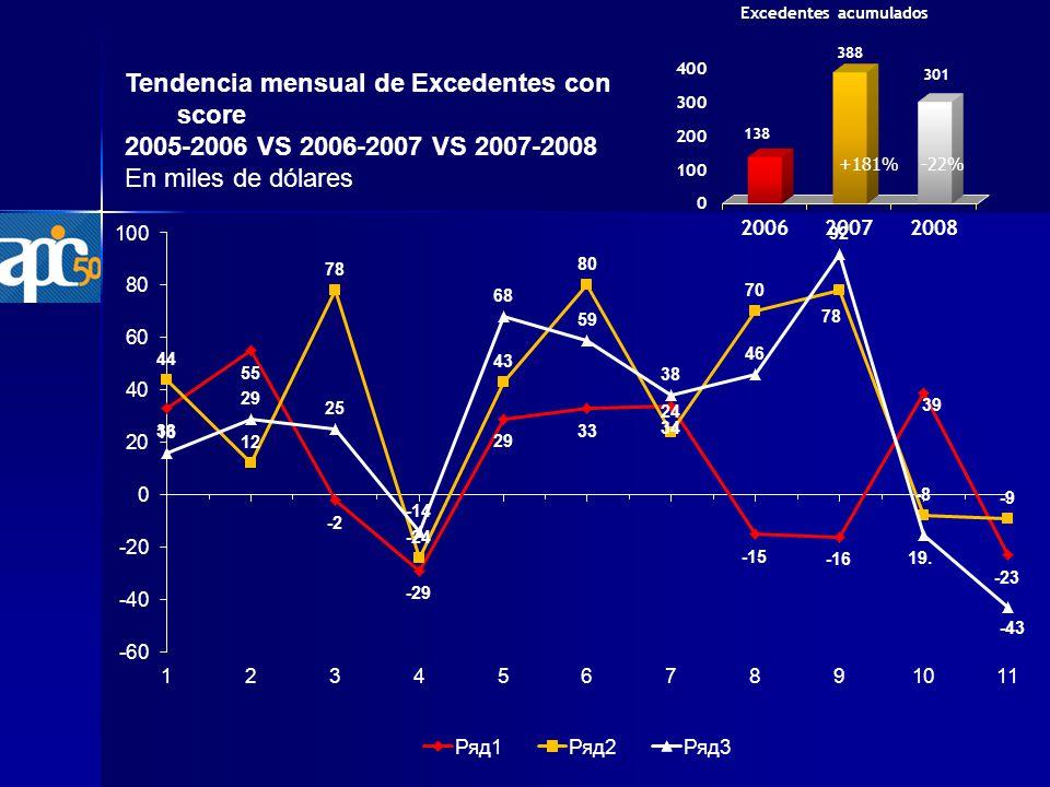 Tendencia mensual de Excedentes con score 2005-2006 VS 2006-2007 VS 2007-2008 En miles de dólares -22%