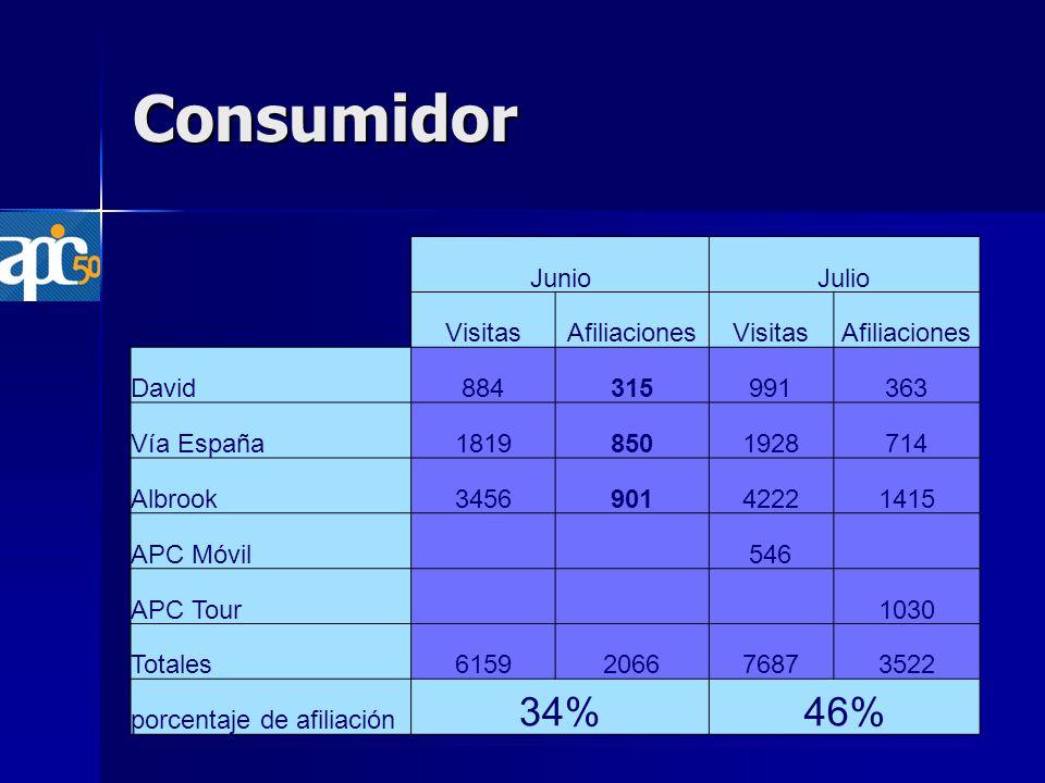 Consumidor JunioJulio VisitasAfiliacionesVisitasAfiliaciones David884315991363 Vía España18198501928714 Albrook345690142221415 APC Móvil 546 APC Tour 1030 Totales6159206676873522 porcentaje de afiliación 34%46%