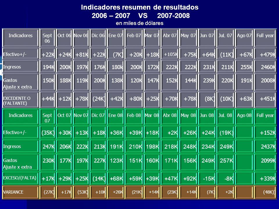 Indicadores resumen de resultados 2006 – 2007 VS 2007-2008 en miles de dólares